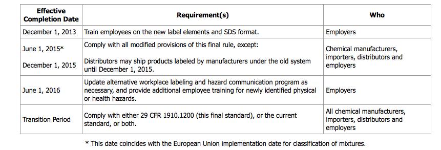 OSHA compliance dates